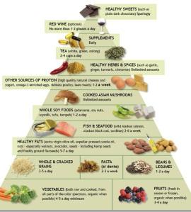 Dr. Weil's Anti-Inflammatory Food Pyramid
